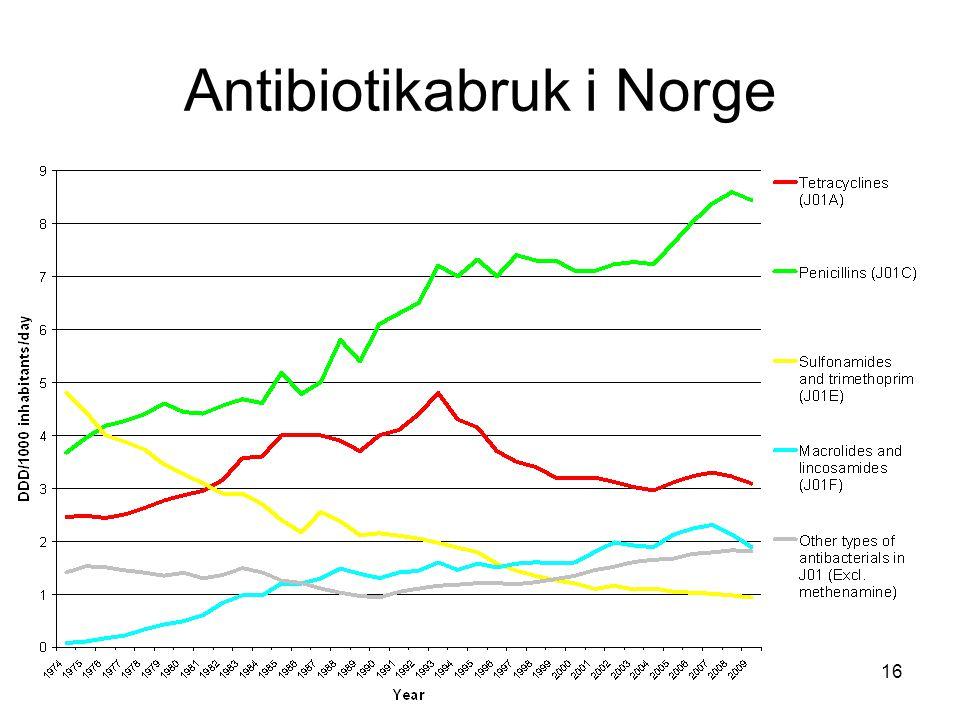 16 Antibiotikabruk i Norge