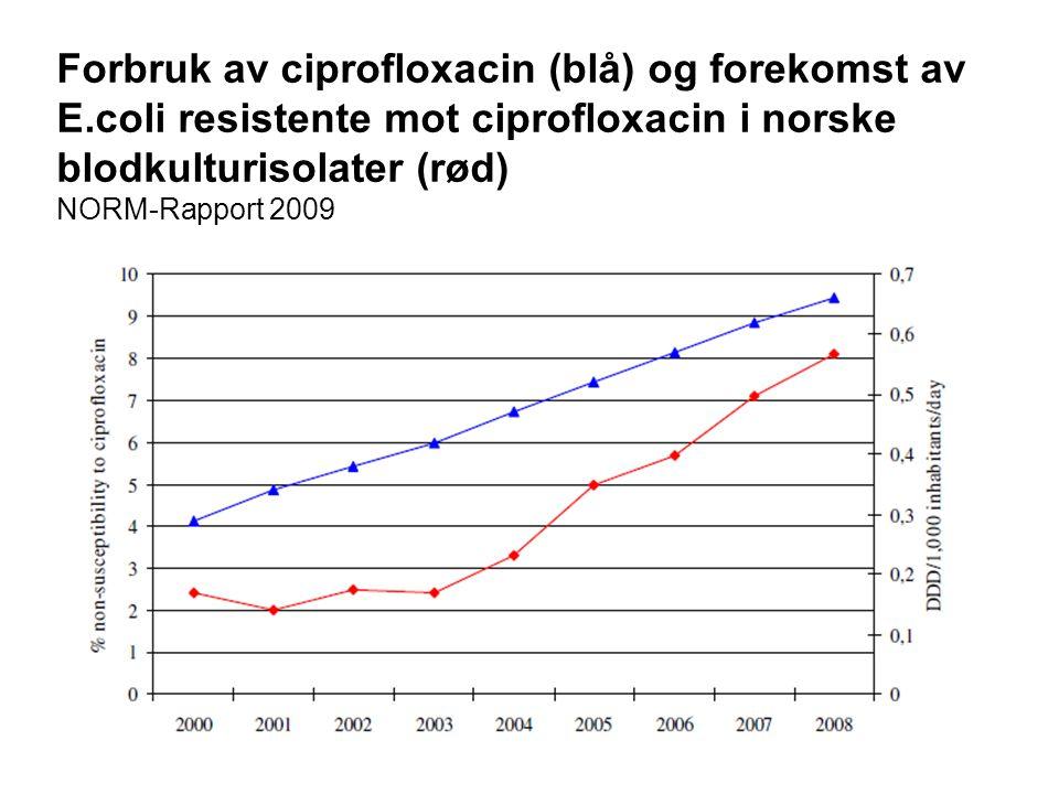 6 Forbruk av ciprofloxacin (blå) og forekomst av E.coli resistente mot ciprofloxacin i norske blodkulturisolater (rød) NORM-Rapport 2009
