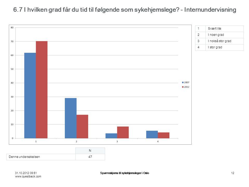 31.10.2012 09:51 www.questback.com Spørreskjema til sykehjemsleger i Oslo12 6.7 I hvilken grad får du tid til følgende som sykehjemslege.