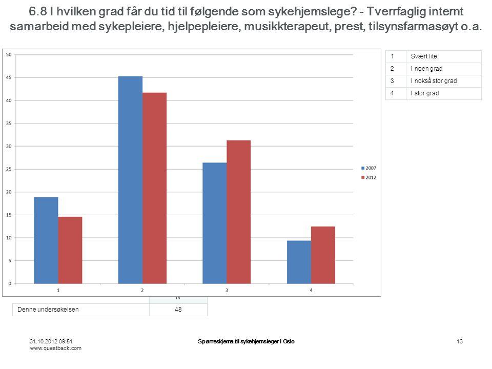 31.10.2012 09:51 www.questback.com Spørreskjema til sykehjemsleger i Oslo13 6.8 I hvilken grad får du tid til følgende som sykehjemslege? - Tverrfagli