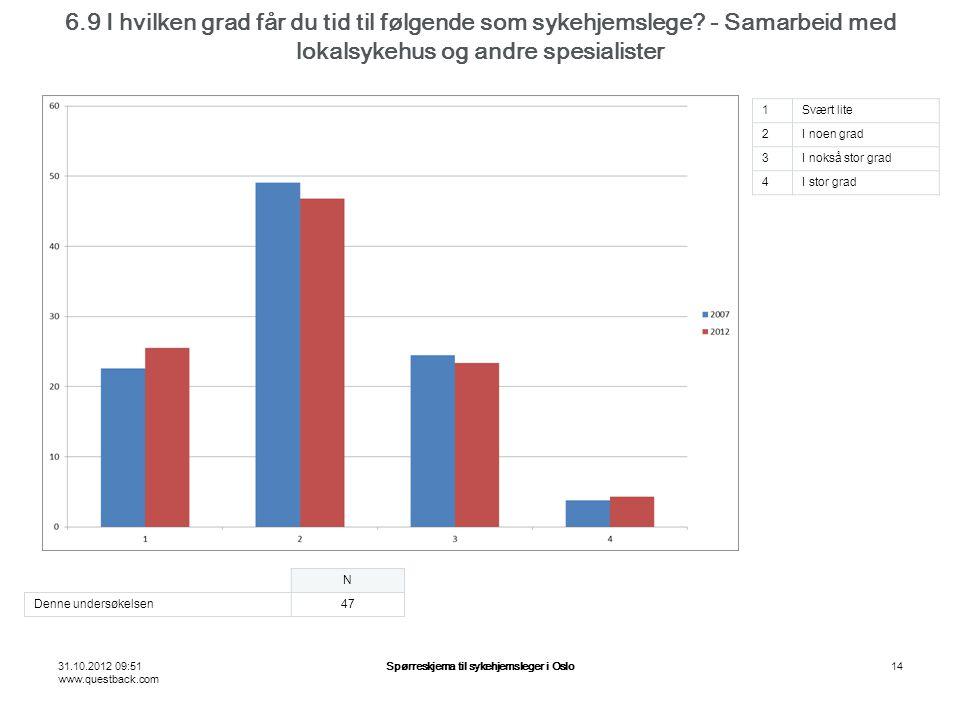31.10.2012 09:51 www.questback.com Spørreskjema til sykehjemsleger i Oslo14 6.9 I hvilken grad får du tid til følgende som sykehjemslege? - Samarbeid