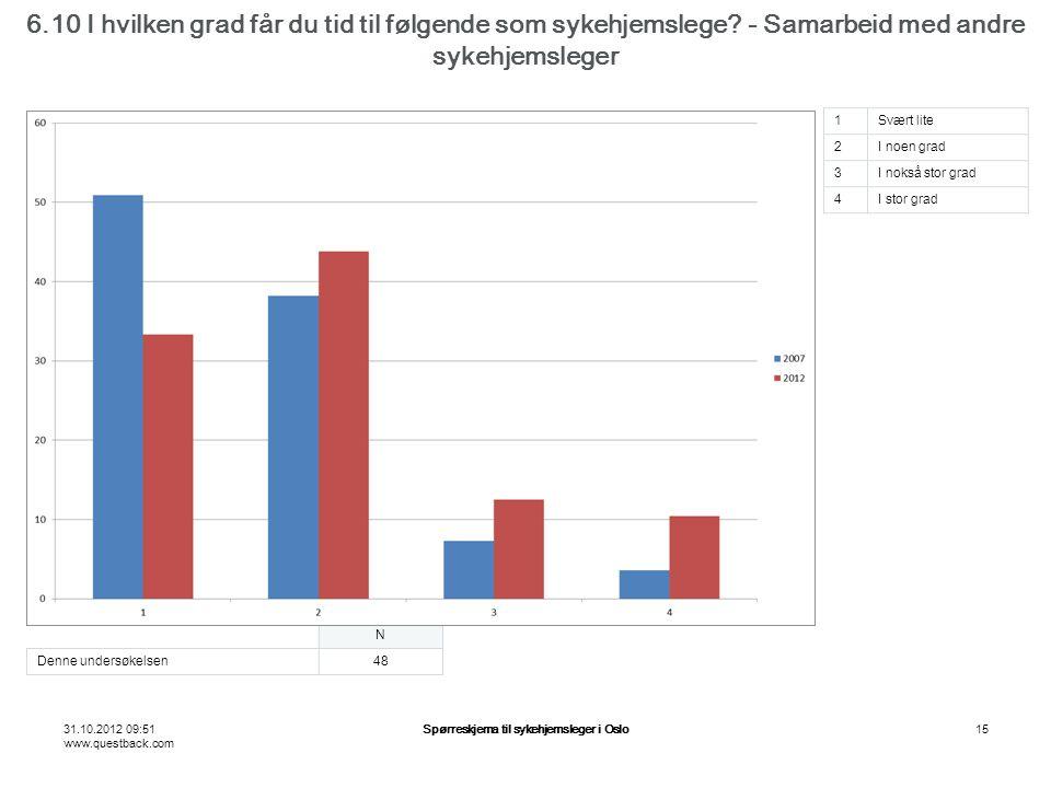 31.10.2012 09:51 www.questback.com Spørreskjema til sykehjemsleger i Oslo15 6.10 I hvilken grad får du tid til følgende som sykehjemslege.