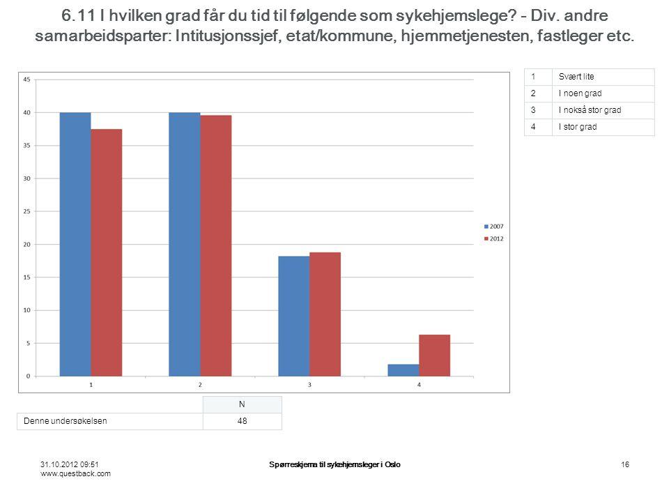 31.10.2012 09:51 www.questback.com Spørreskjema til sykehjemsleger i Oslo16 6.11 I hvilken grad får du tid til følgende som sykehjemslege.