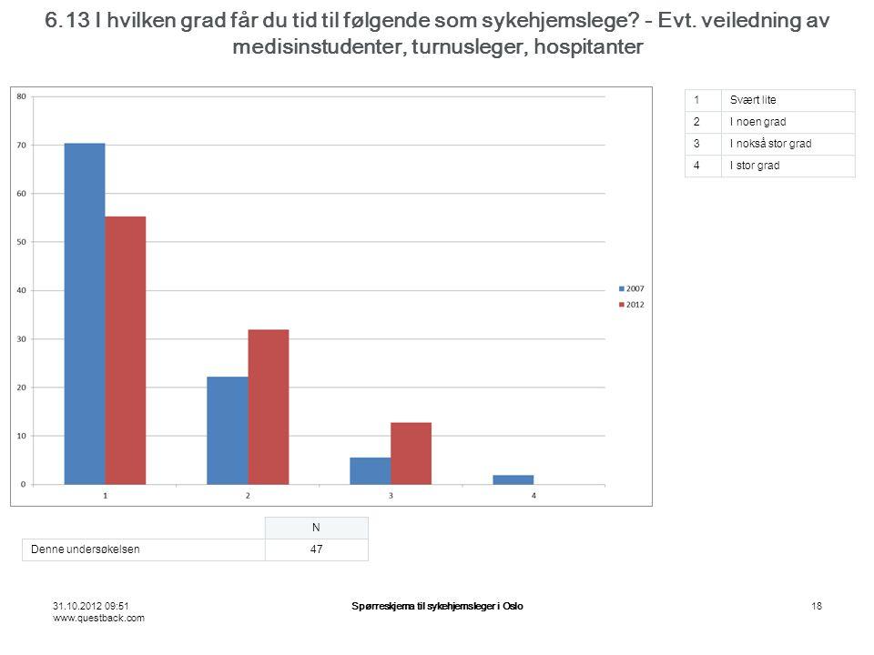 31.10.2012 09:51 www.questback.com Spørreskjema til sykehjemsleger i Oslo18 6.13 I hvilken grad får du tid til følgende som sykehjemslege.