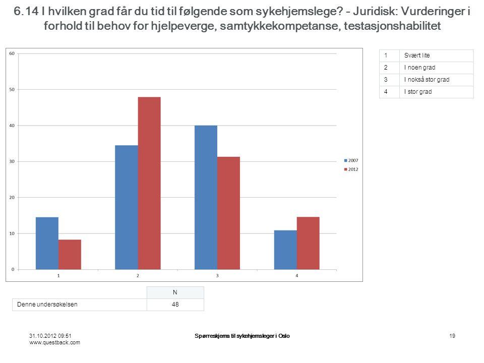 31.10.2012 09:51 www.questback.com Spørreskjema til sykehjemsleger i Oslo19 6.14 I hvilken grad får du tid til følgende som sykehjemslege.