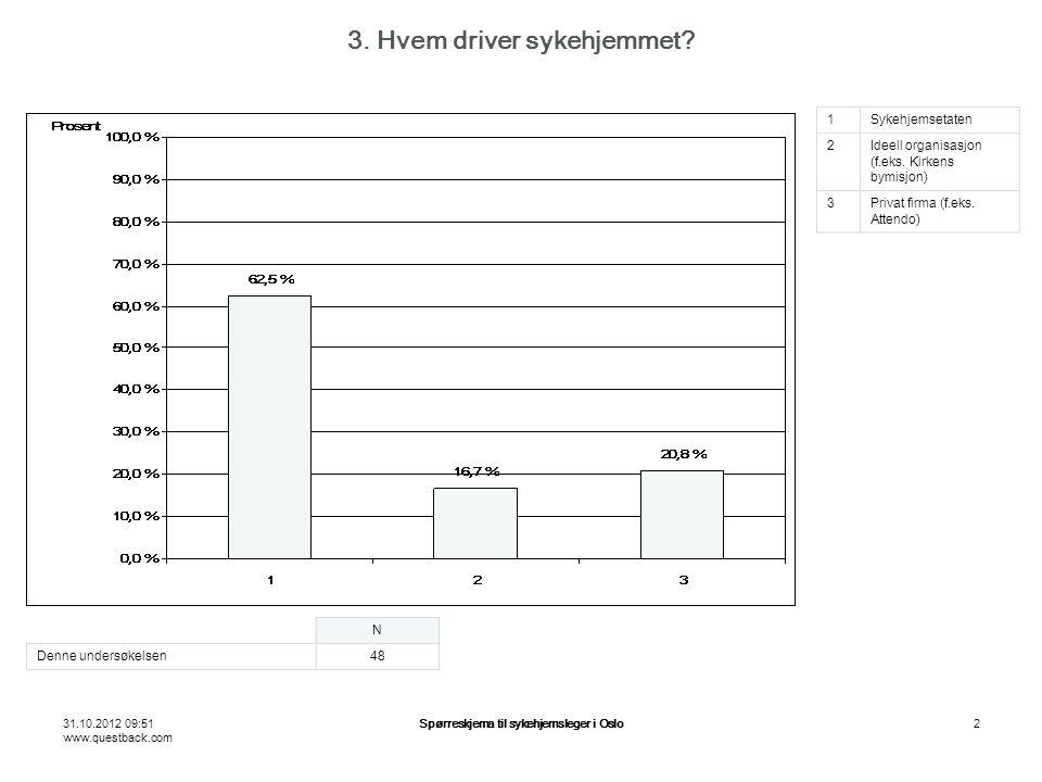 31.10.2012 09:51 www.questback.com Spørreskjema til sykehjemsleger i Oslo2 3.
