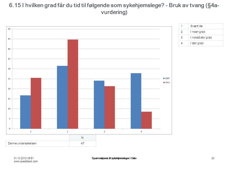 31.10.2012 09:51 www.questback.com Spørreskjema til sykehjemsleger i Oslo20 6.15 I hvilken grad får du tid til følgende som sykehjemslege? - Bruk av t