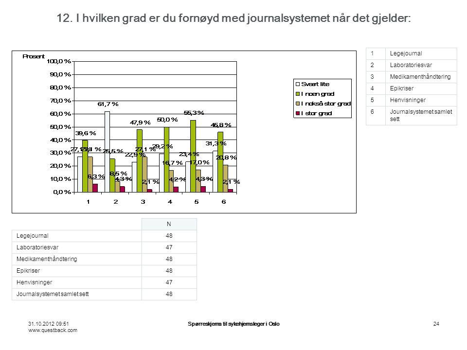 31.10.2012 09:51 www.questback.com Spørreskjema til sykehjemsleger i Oslo24 12.