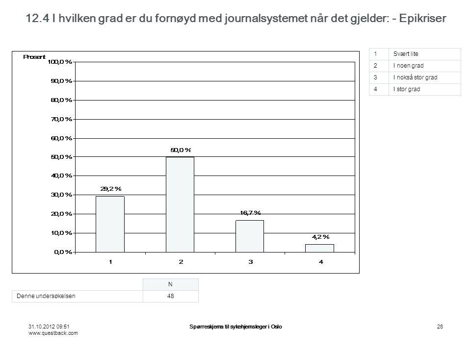31.10.2012 09:51 www.questback.com Spørreskjema til sykehjemsleger i Oslo28 12.4 I hvilken grad er du fornøyd med journalsystemet når det gjelder: - Epikriser N Denne undersøkelsen48 1Svært lite 2I noen grad 3I nokså stor grad 4I stor grad