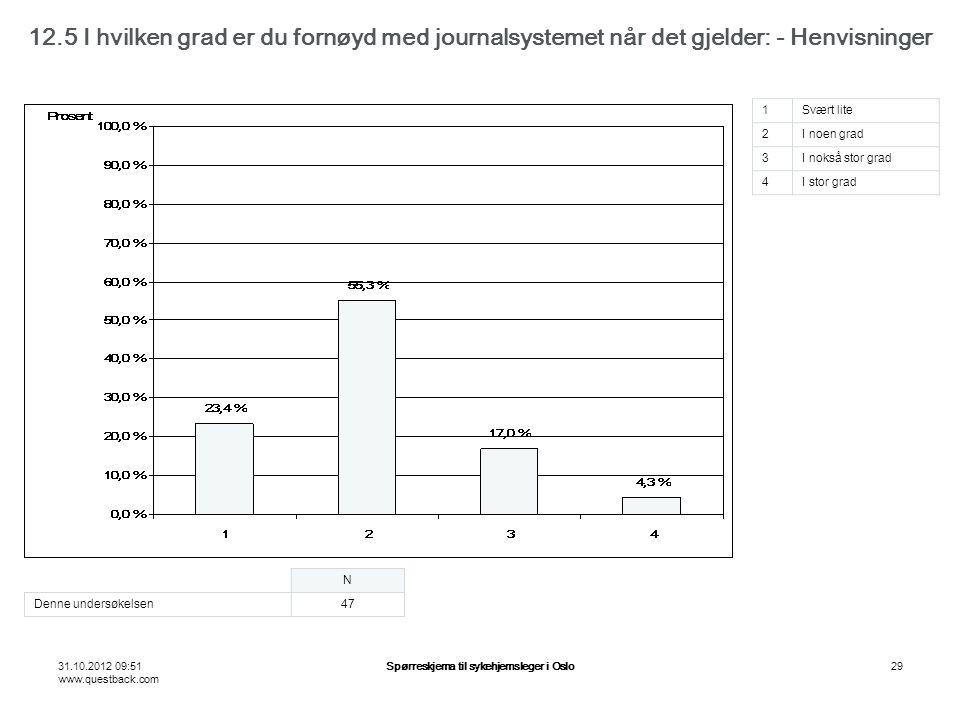 31.10.2012 09:51 www.questback.com Spørreskjema til sykehjemsleger i Oslo29 12.5 I hvilken grad er du fornøyd med journalsystemet når det gjelder: - Henvisninger N Denne undersøkelsen47 1Svært lite 2I noen grad 3I nokså stor grad 4I stor grad