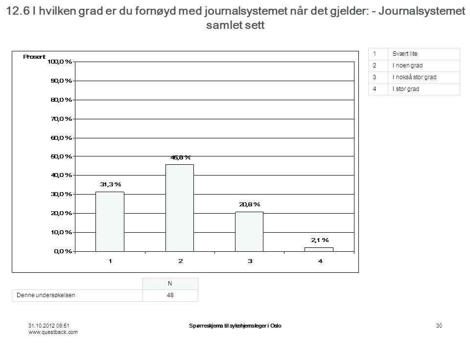 31.10.2012 09:51 www.questback.com Spørreskjema til sykehjemsleger i Oslo30 12.6 I hvilken grad er du fornøyd med journalsystemet når det gjelder: - Journalsystemet samlet sett N Denne undersøkelsen48 1Svært lite 2I noen grad 3I nokså stor grad 4I stor grad