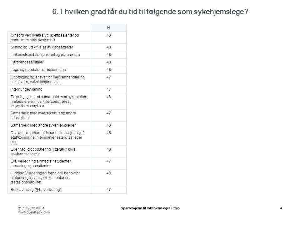 31.10.2012 09:51 www.questback.com Spørreskjema til sykehjemsleger i Oslo4 6. I hvilken grad får du tid til følgende som sykehjemslege? N Omsorg ved l
