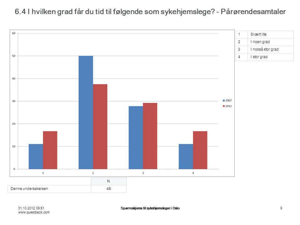 31.10.2012 09:51 www.questback.com Spørreskjema til sykehjemsleger i Oslo9 6.4 I hvilken grad får du tid til følgende som sykehjemslege.