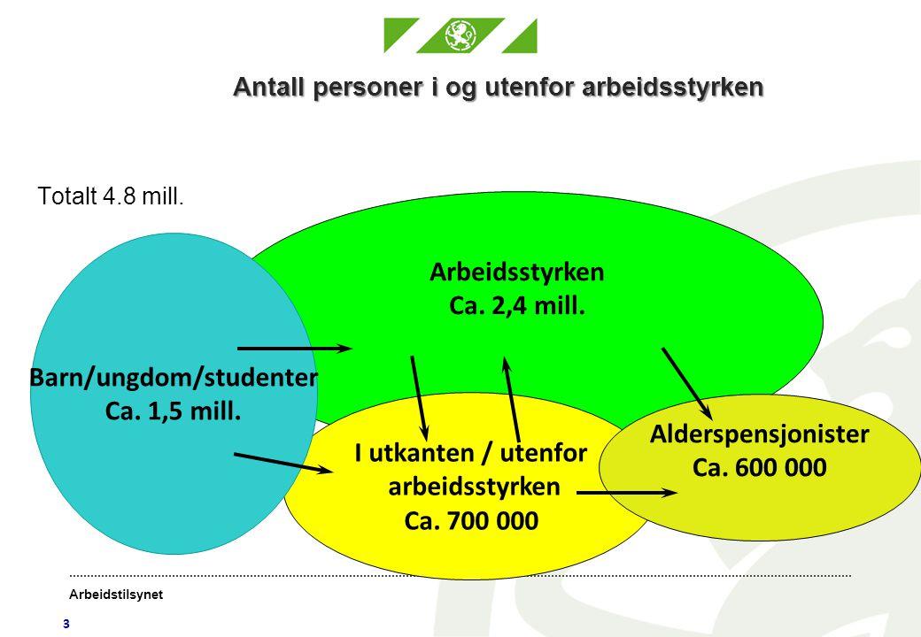 Arbeidstilsynet Nøkkeltall (SSB) Februar 2012 (sesongjustert) Arbeidsledige:3,2 % Sysselsatte:69,5 % Arbeidsstyrken:71,8 % Sykefraværet 4.
