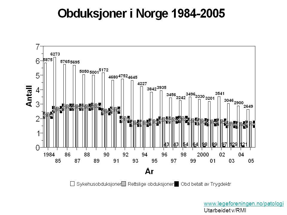Obduksjoner, utvikling fra 2000- 2007