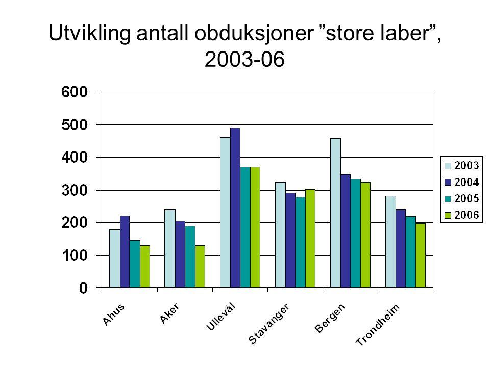 Andel obduksjoner < 2år, 2000-2007