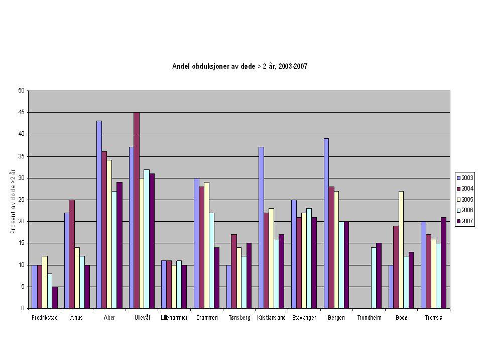 Sykehusobduksjoner ved Ahus Utvikling fra 2000 2000 – 1.6.2007: Av døde voksne (> 2 år): Andel obdusert redusert fra 33% til 10% 2007 til 1.6.