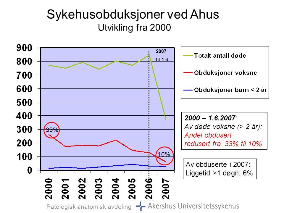 Sykehusobduksjoner ved Ahus Utvikling fra 2000 2000 – 1.6.2007: Andel fosterobduksjoner (< 2 år): øket fra 6% til 46% 6% 46% 2007 til 1.6.