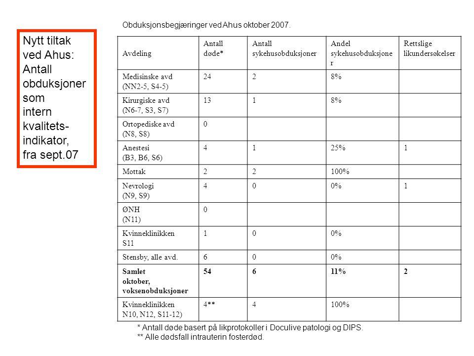 Tiltak på nasjonalt plan 1 Obduksjonstall foreslått som nasjonal kvalitetsindikator (ShDir, e-post juni og møte september 2007) Brosjyre til pårørende (foreslått for ShDir i møte september 2007).