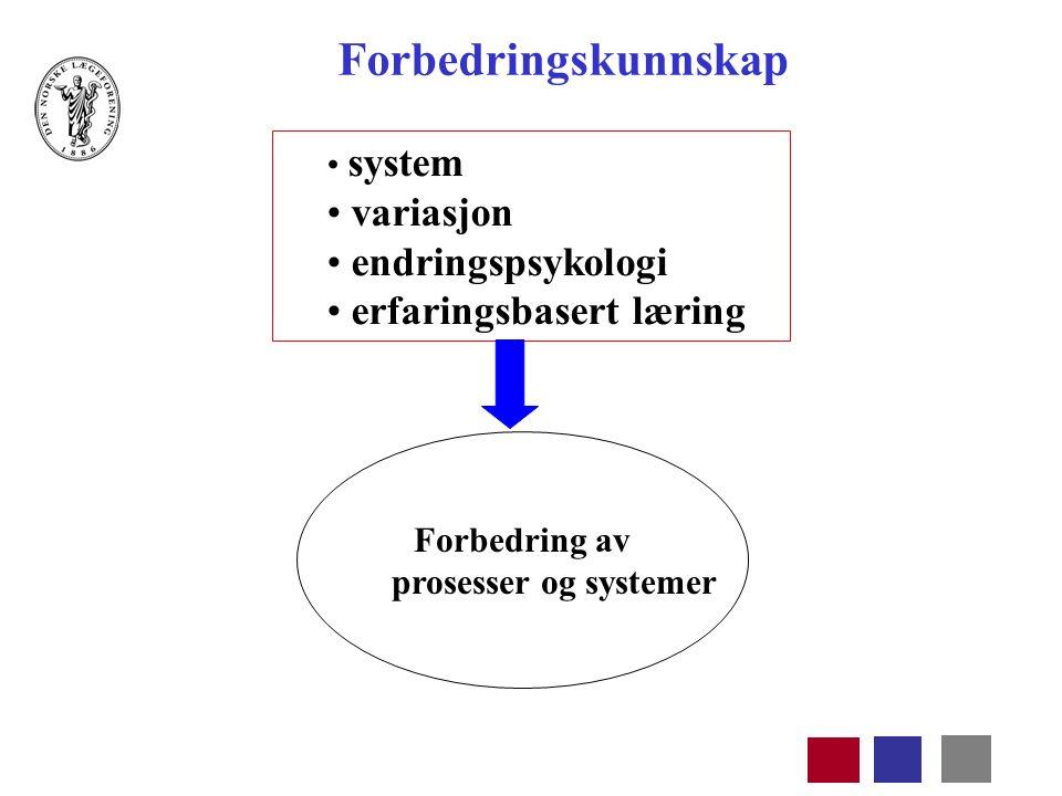 system variasjon endringspsykologi erfaringsbasert læring Forbedring av prosesser og systemer Forbedringskunnskap