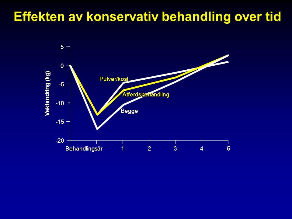 Behandlingsår5 -20 -15 05 Vektendring (kg) 1 -5 -10 234 Pulver/kost Atferdsbehandling Begge Effekten av konservativ behandling over tid