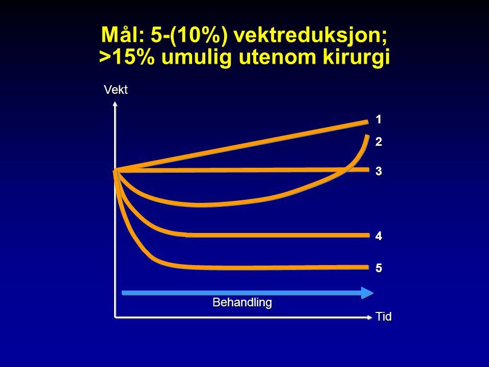 Mål: 5-(10%) vektreduksjon; >15% umulig utenom kirurgi 1 2 3 4 5 Behandling TidVekt
