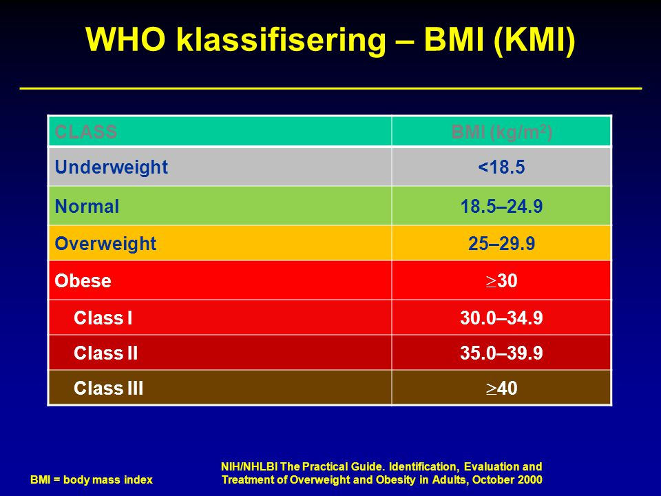 WHO klassifisering – BMI (KMI) CLASSBMI (kg/m 2 ) Underweight<18.5 Normal18.5–24.9 Overweight25–29.9 Obese  30 Class I30.0–34.9 Class II35.0–39.9 Cla