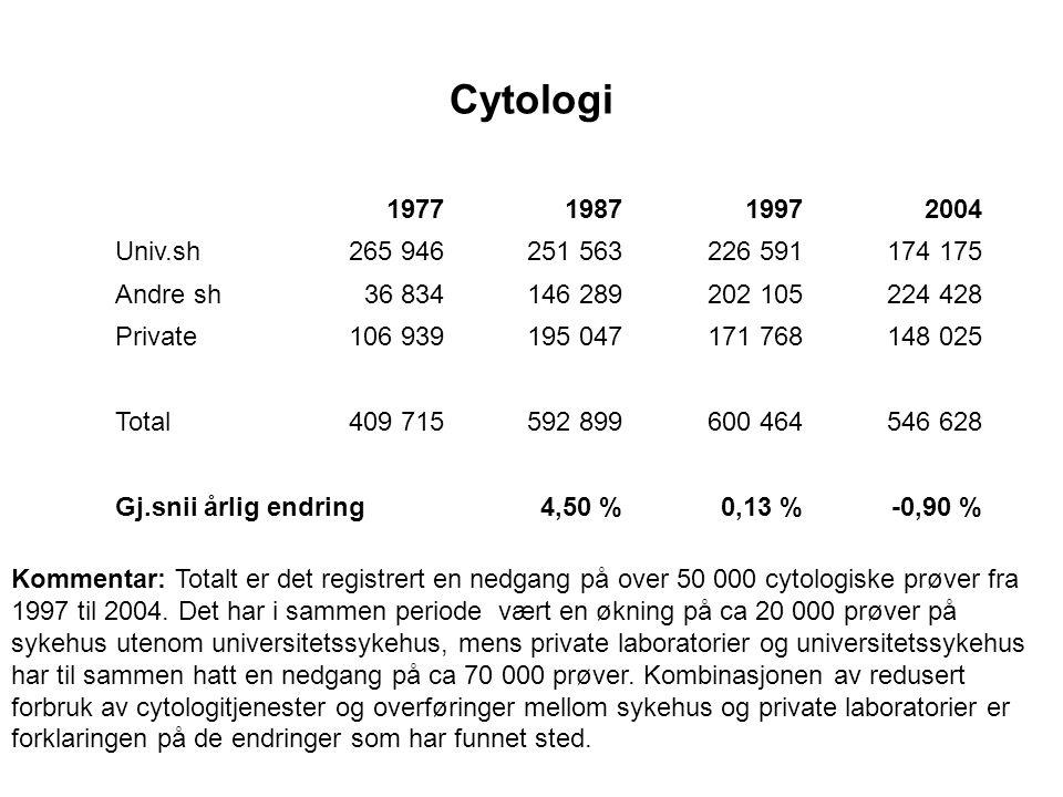 Cytologi 1977198719972004 Univ.sh265 946251 563226 591174 175 Andre sh36 834146 289202 105224 428 Private106 939195 047171 768148 025 Total409 715592 899600 464546 628 Gj.snii årlig endring4,50 %0,13 %-0,90 % Kommentar: Totalt er det registrert en nedgang på over 50 000 cytologiske prøver fra 1997 til 2004.