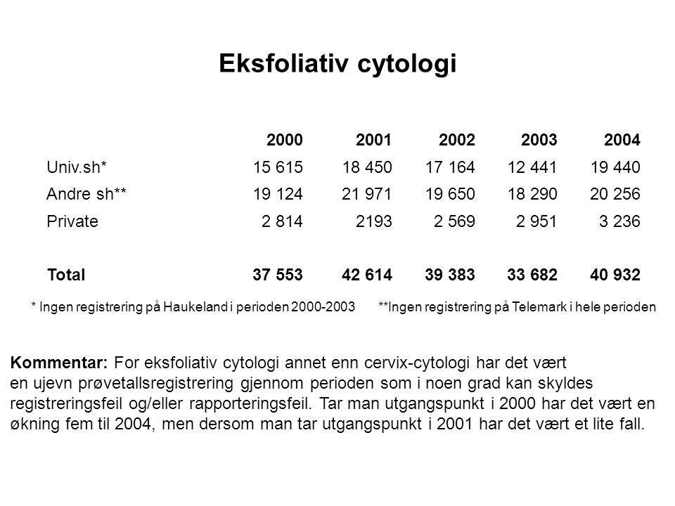 Eksfoliativ cytologi 20002001200220032004 Univ.sh*15 61518 45017 16412 44119 440 Andre sh**19 12421 97119 65018 29020 256 Private2 81421932 5692 9513 236 Total37 55342 61439 38333 68240 932 * Ingen registrering på Haukeland i perioden 2000-2003 **Ingen registrering på Telemark i hele perioden Kommentar: For eksfoliativ cytologi annet enn cervix-cytologi har det vært en ujevn prøvetallsregistrering gjennom perioden som i noen grad kan skyldes registreringsfeil og/eller rapporteringsfeil.