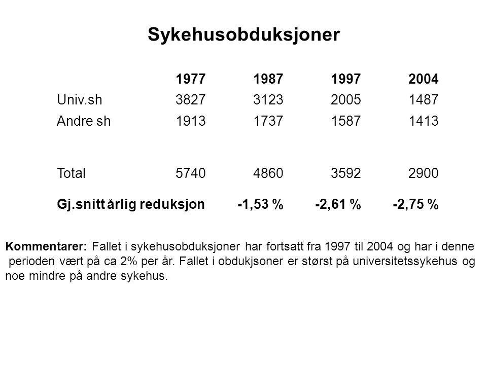 Sykehusobduksjoner 1977198719972004 Univ.sh3827312320051487 Andre sh1913173715871413 Total5740486035922900 Gj.snitt årlig reduksjon-1,53 %-2,61 %-2,75 % Kommentarer: Fallet i sykehusobduksjoner har fortsatt fra 1997 til 2004 og har i denne perioden vært på ca 2% per år.