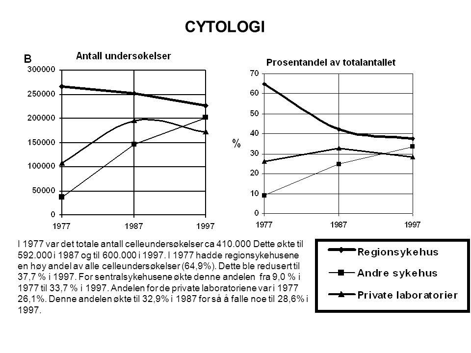 CYTOLOGI I 1977 var det totale antall celleundersøkelser ca 410.000 Dette økte til 592.000 i 1987 og til 600.000 i 1997.
