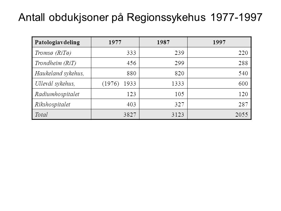 Antall obdukjsoner på Regionssykehus 1977-1997 Patologiavdeling197719871997 Tromsø (RiTø)333239220 Trondheim (RiT)456299288 Haukeland sykehus,880820540 Ullevål sykehus,(1976) 19331333600 Radiumhospitalet123105120 Rikshospitalet403327287 Total382731232055