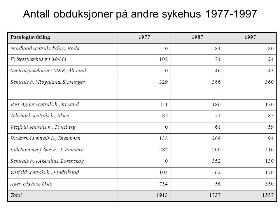 Antall obduksjoner på andre sykehus 1977-1997 Patologiavdeling197719871997 Nordland sentralsykehus, Bodø08480 Fylkessjukehuset i Molde1087424 Sentralsjukehuset i M&R, Ålesund04645 Sentrals.h.