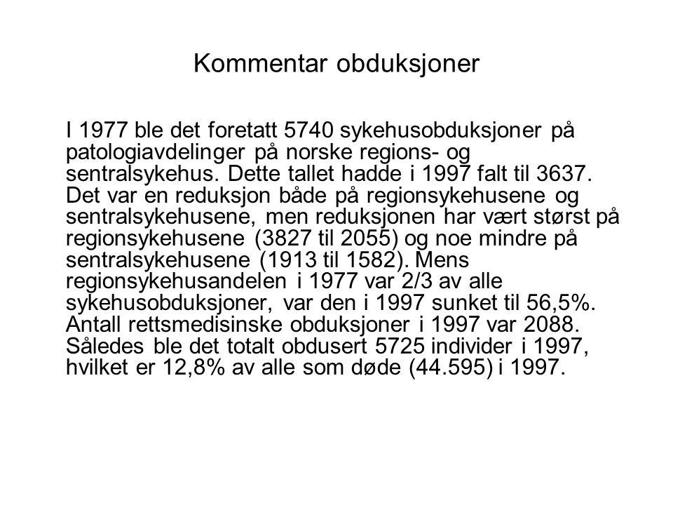 Kommentar obduksjoner I 1977 ble det foretatt 5740 sykehusobduksjoner på patologiavdelinger på norske regions- og sentralsykehus.