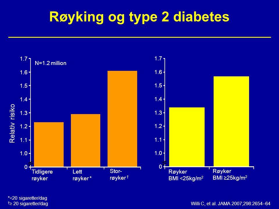 Røyking og type 2 diabetes 1.7 1.6 1.5 1.4 1.3 1.2 1.1 1.0 0 1.7 1.6 1.5 1.4 1.3 1.2 1.1 1.0 0 Relativ risiko Tidligere røyker Lett røyker * Stor- røy