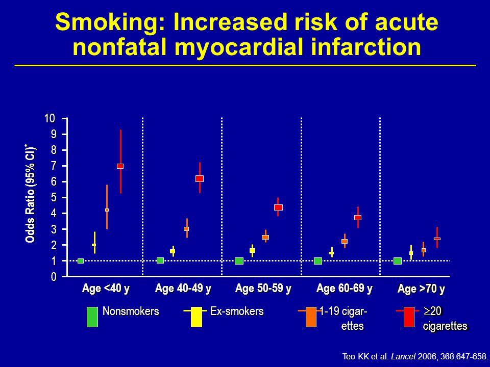 Smoking: Increased risk of acute nonfatal myocardial infarction Teo KK et al. Lancet 2006; 368:647-658. Odds Ratio (95% CI) * 109 8 7 6 5 4 3 2 1 0 Ag
