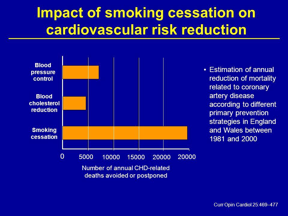 Effekten av røykeslutt på blodplater A - Quit smoking for 28 days.