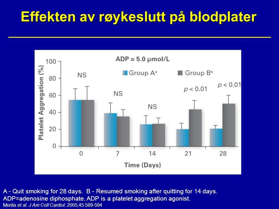 Effekten av røykeslutt på blodplater A - Quit smoking for 28 days. B - Resumed smoking after quitting for 14 days. ADP=adenosine diphosphate. ADP is a