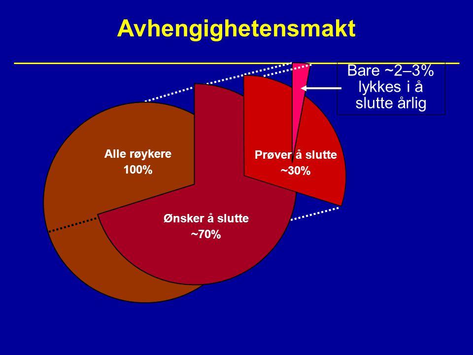 Resultater av vareniklin vs placebo hos pasienter med HKS 50 40 30 20 10 0 Continuous abstinence (%) 47.0 13.9 OR: 6.11 (95% CI: 4.18–8.93) P<0.0001 28.2 OR: 3.92 (95% CI: 2.55–6.03) P<0.0001 9.5 19.2 7.2 OR: 3.14 (95% CI: 1.93–5.11) P<0.0001 Varenicline (n=355) Placebo (n=359) Weeks 9–12 (Primary endpoint) Weeks 9–52 (Key secondary endpoint) Weeks 9–24 Rigotti NA et al.