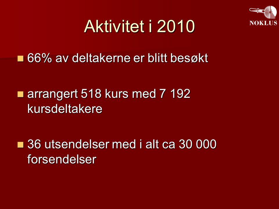 Aktivitet i 2010 66% av deltakerne er blitt besøkt 66% av deltakerne er blitt besøkt arrangert 518 kurs med 7 192 kursdeltakere arrangert 518 kurs med