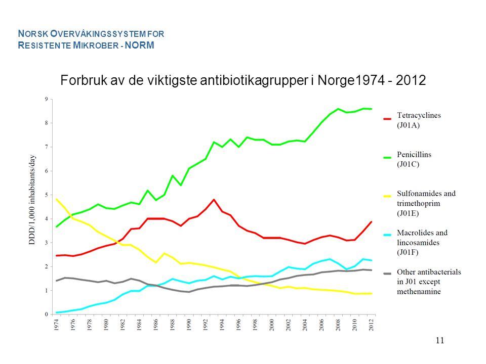 11 Forbruk av de viktigste antibiotikagrupper i Norge1974 - 2012 N ORSK O VERVÅKINGSSYSTEM FOR R ESISTENTE M IKROBER - NORM