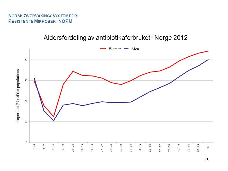 18 Aldersfordeling av antibiotikaforbruket i Norge 2012 N ORSK O VERVÅKINGSSYSTEM FOR R ESISTENTE M IKROBER - NORM