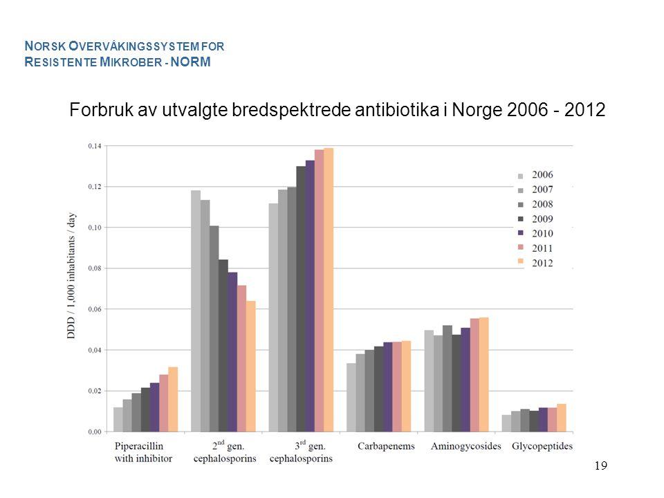19 Forbruk av utvalgte bredspektrede antibiotika i Norge 2006 - 2012 N ORSK O VERVÅKINGSSYSTEM FOR R ESISTENTE M IKROBER - NORM