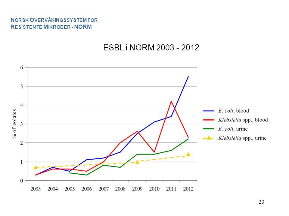 23 ESBL i NORM 2003 - 2012 N ORSK O VERVÅKINGSSYSTEM FOR R ESISTENTE M IKROBER - NORM