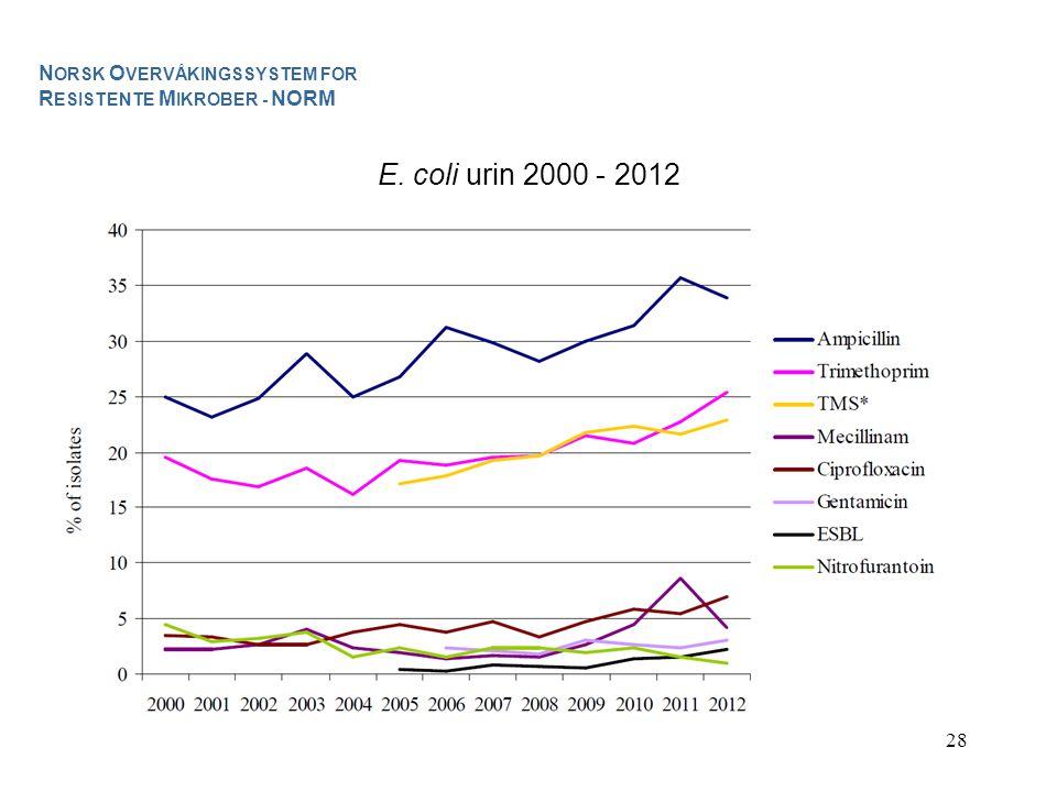 28 E. coli urin 2000 - 2012 N ORSK O VERVÅKINGSSYSTEM FOR R ESISTENTE M IKROBER - NORM
