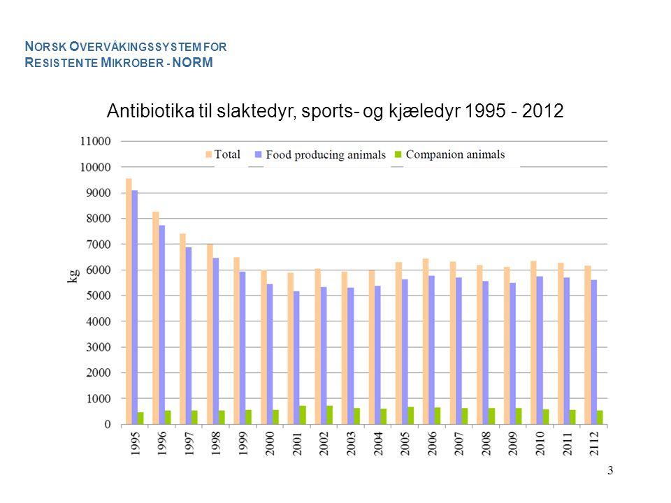 3 Antibiotika til slaktedyr, sports- og kjæledyr 1995 - 2012 N ORSK O VERVÅKINGSSYSTEM FOR R ESISTENTE M IKROBER - NORM