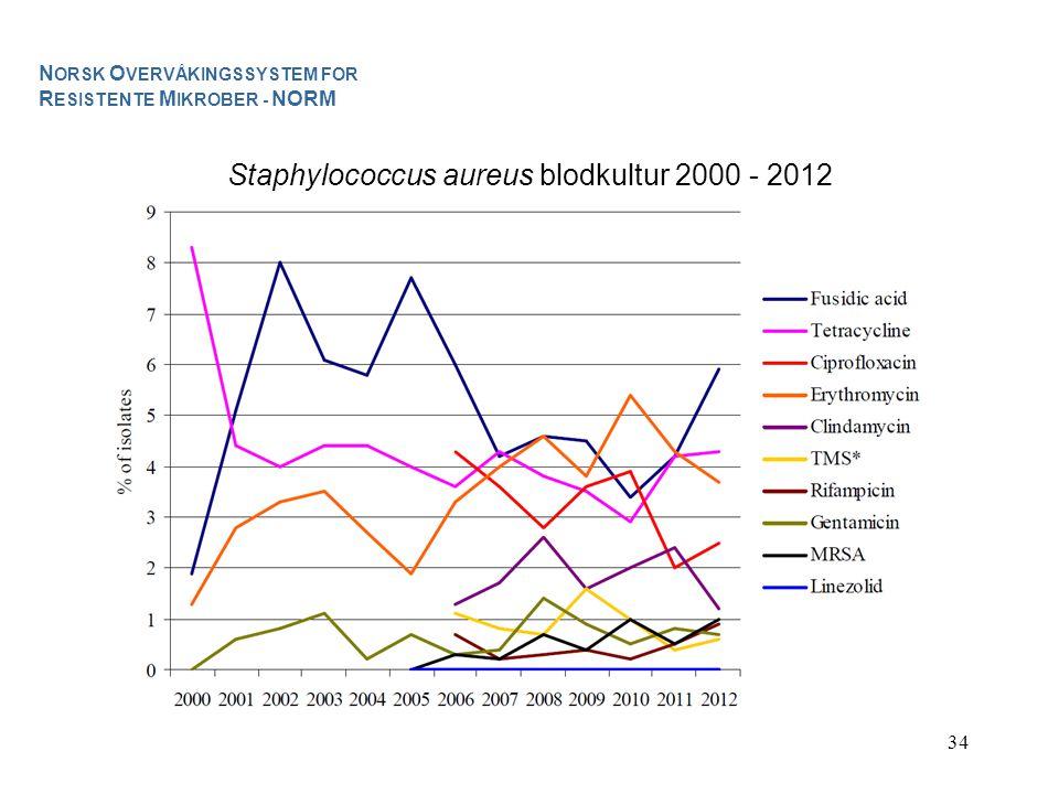 34 Staphylococcus aureus blodkultur 2000 - 2012 N ORSK O VERVÅKINGSSYSTEM FOR R ESISTENTE M IKROBER - NORM