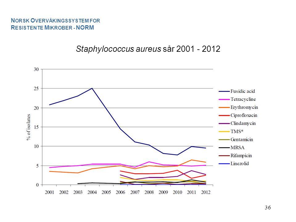 36 Staphylococcus aureus sår 2001 - 2012 N ORSK O VERVÅKINGSSYSTEM FOR R ESISTENTE M IKROBER - NORM