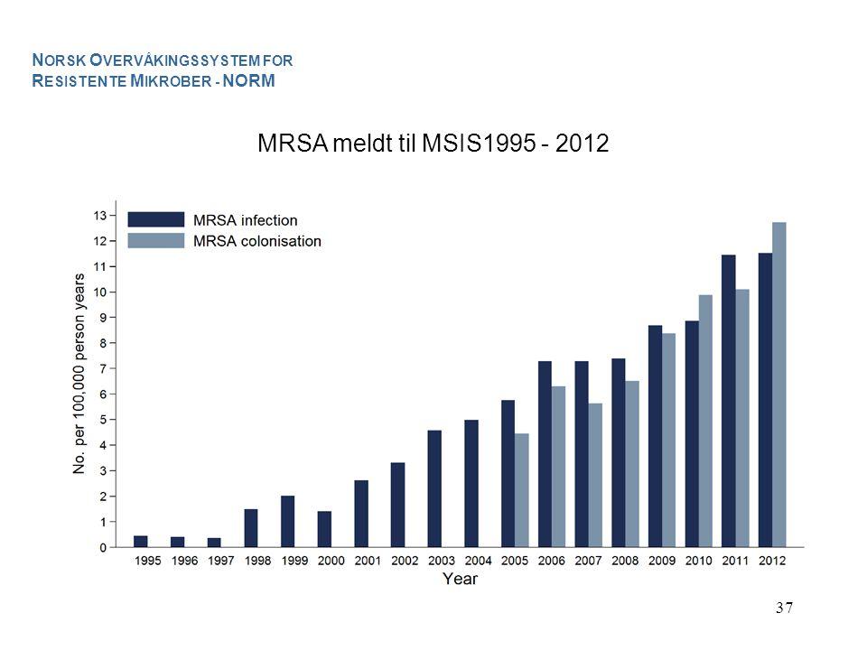 37 MRSA meldt til MSIS1995 - 2012 N ORSK O VERVÅKINGSSYSTEM FOR R ESISTENTE M IKROBER - NORM