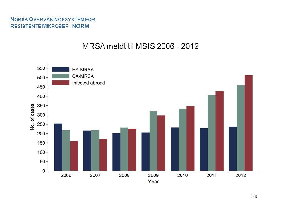 38 MRSA meldt til MSIS 2006 - 2012 N ORSK O VERVÅKINGSSYSTEM FOR R ESISTENTE M IKROBER - NORM